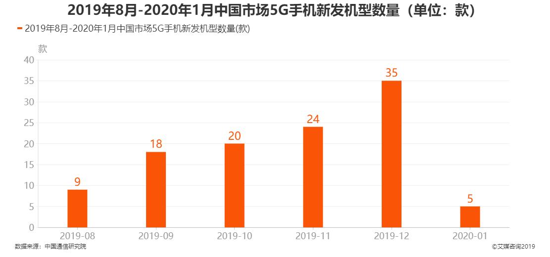 2019年8月-2020年1月中国市场5G手机新发机型数量