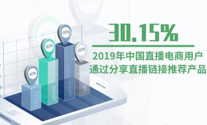 直播电商行业数据分析:2019年中国30.15%直播电商用户通过分享直播链接推荐产品