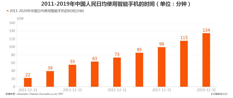 中国人民日均使用智能手机的时间