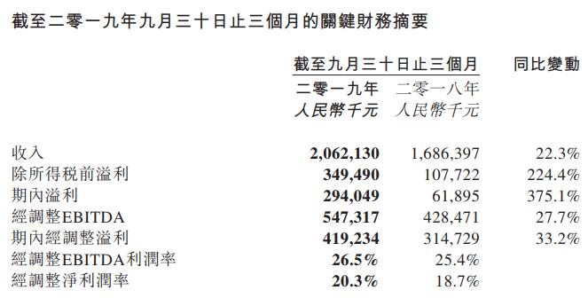 财报解读|同程艺龙Q3营收突破20亿,平均月活用户2.34亿人,持续深耕下沉市场