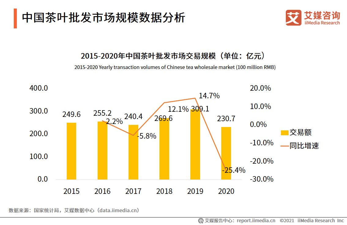 中国茶叶批发市场规模数据分析