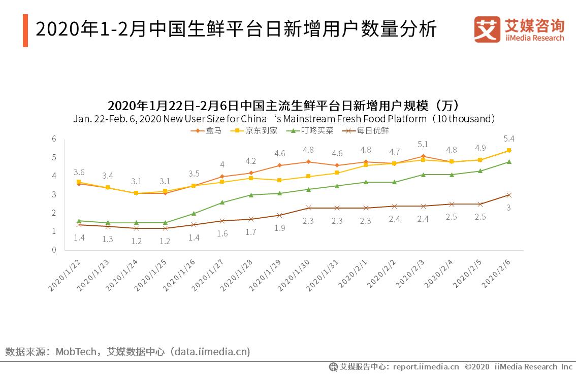 2020年1-2月中国生鲜平台日新增用户数量分析