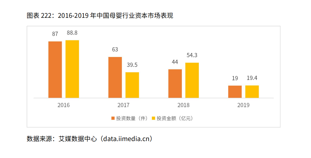 2016-2019年中国母婴行业资本市场表现