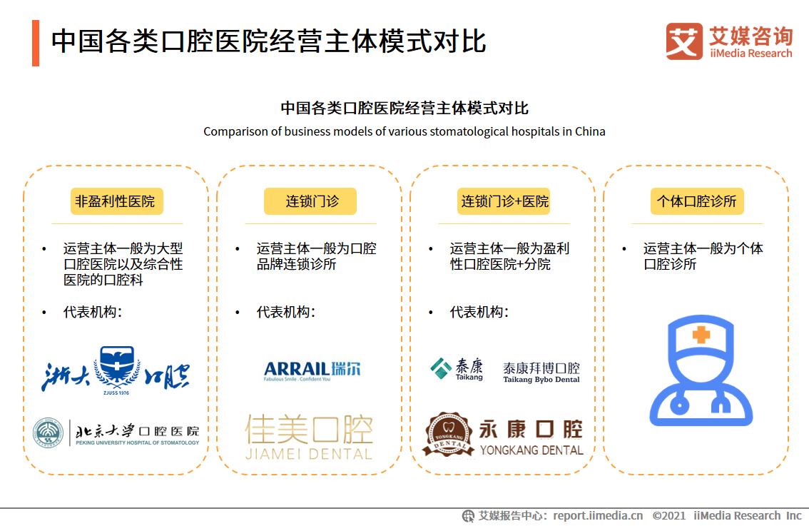 中国各类口腔医院经营主体模式对比