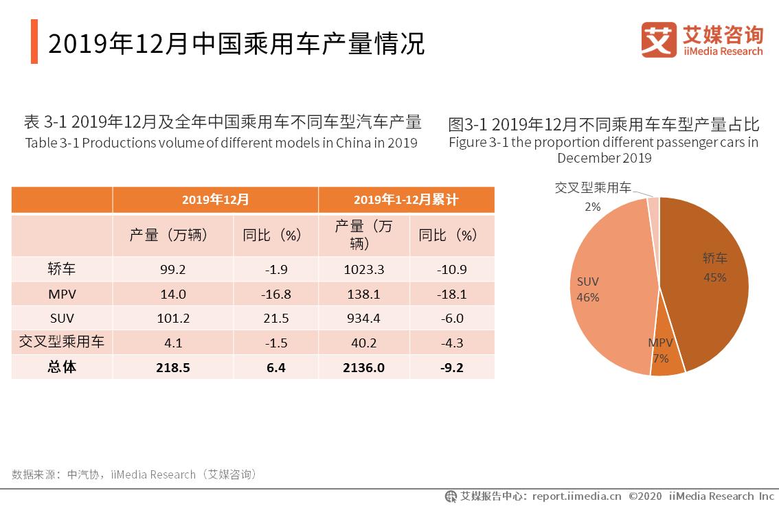 2019年12月中国乘用车产量情况