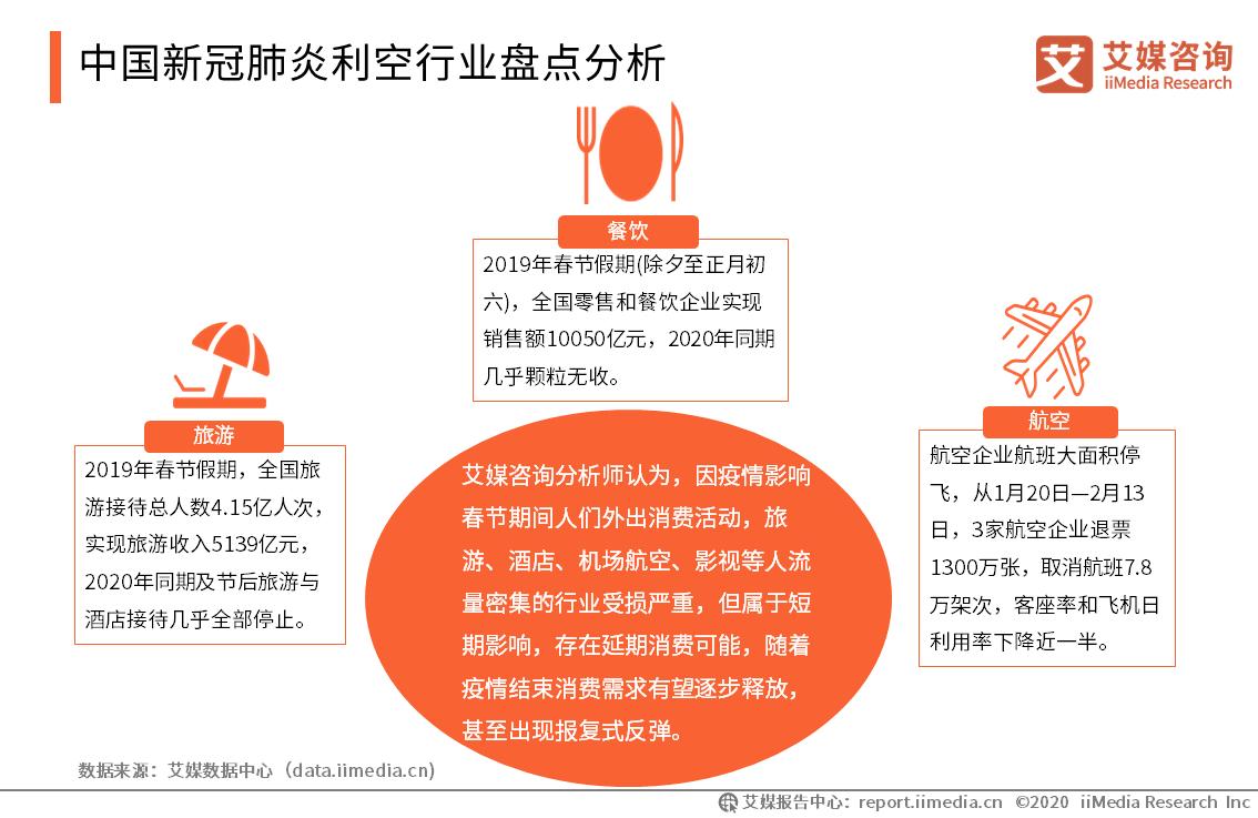 中国新冠肺炎利空行业盘点分析