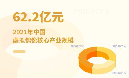 虚拟偶像行业数据分析:2021年中国虚拟偶像核心产业规模将达到62.2亿元