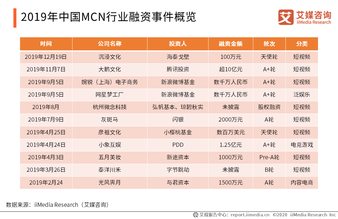 2019年中国MCN行业融资事件概览