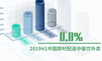即时配送行业数据分析:2019H1中国即时配送中餐饮外卖占0.8%