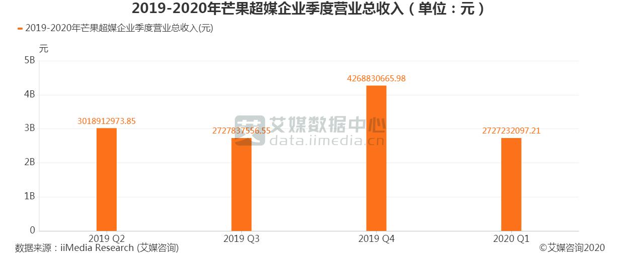 2019-2020年芒果超媒企业季度营收总收入(单位:元)