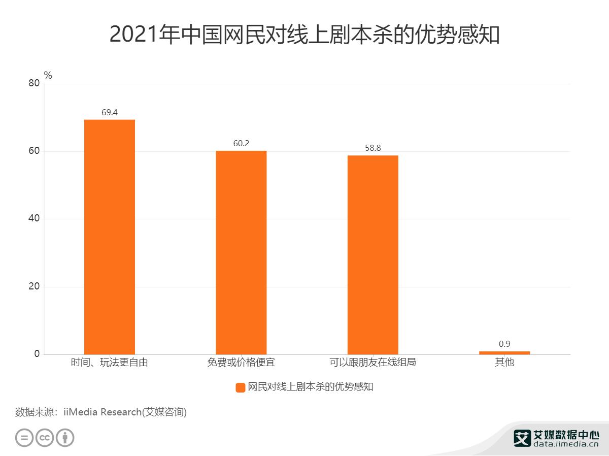 2021年中国网民对线上剧本杀的优势感知