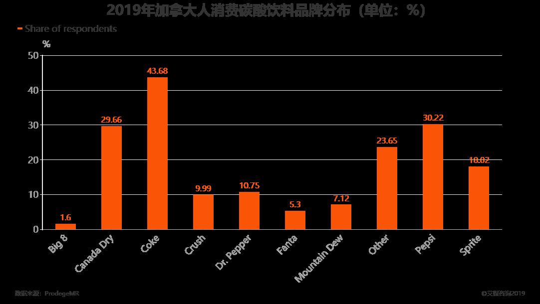 2019年加拿大人消费碳酸饮料品牌分布(单位:%)