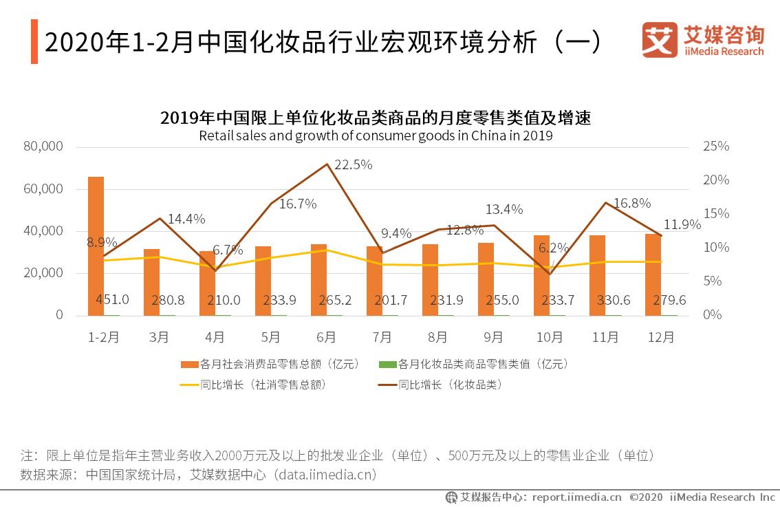 2020年1-2月中国化妆品行业宏观环境分析