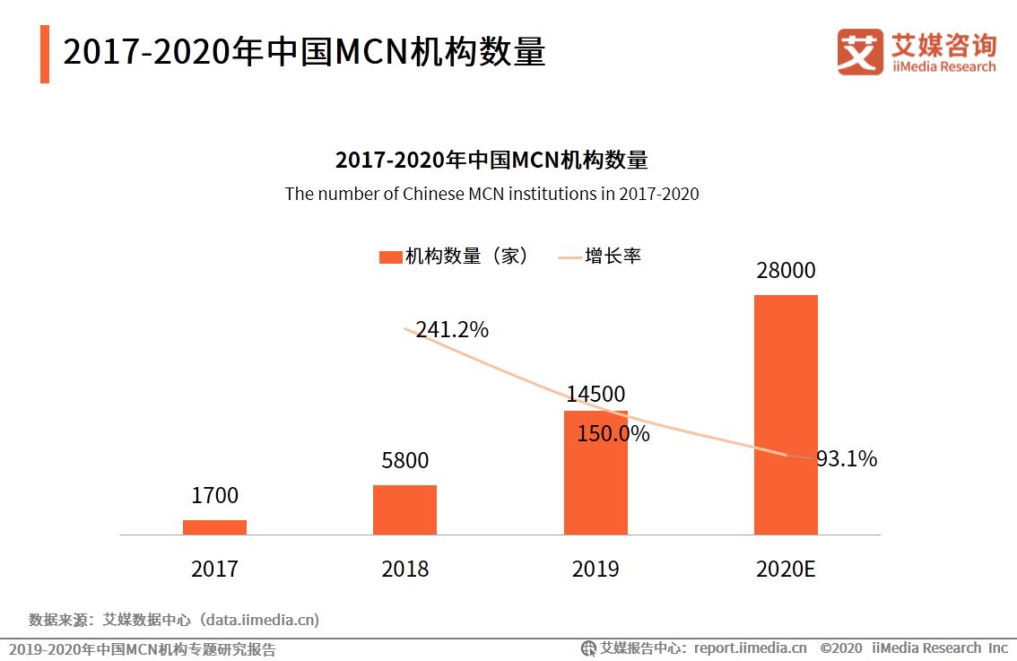 2017-2020年中国MCN机构数量
