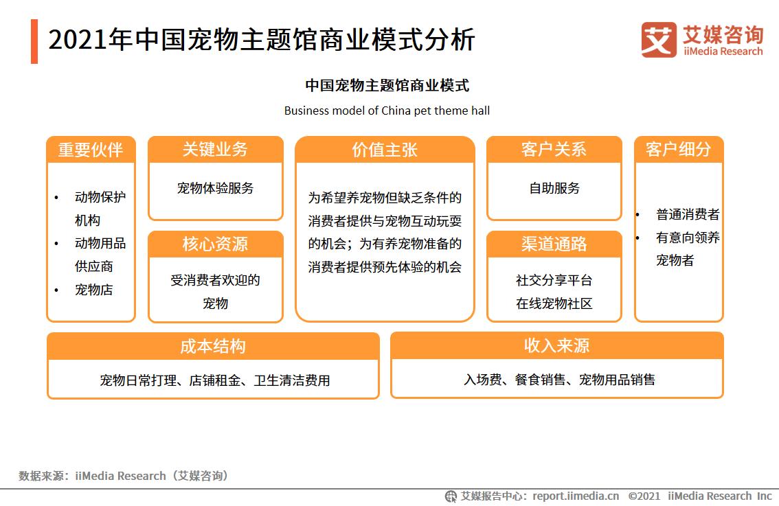 2021年中国宠物主题馆商业模式分析