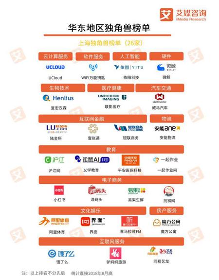 行业情报|《2018中国华东新经济行业独角兽》榜单:26家上海企业入围