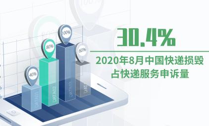 快递行业数据分析:2020年8月中国快递损毁占快递服务申诉量的30.4%