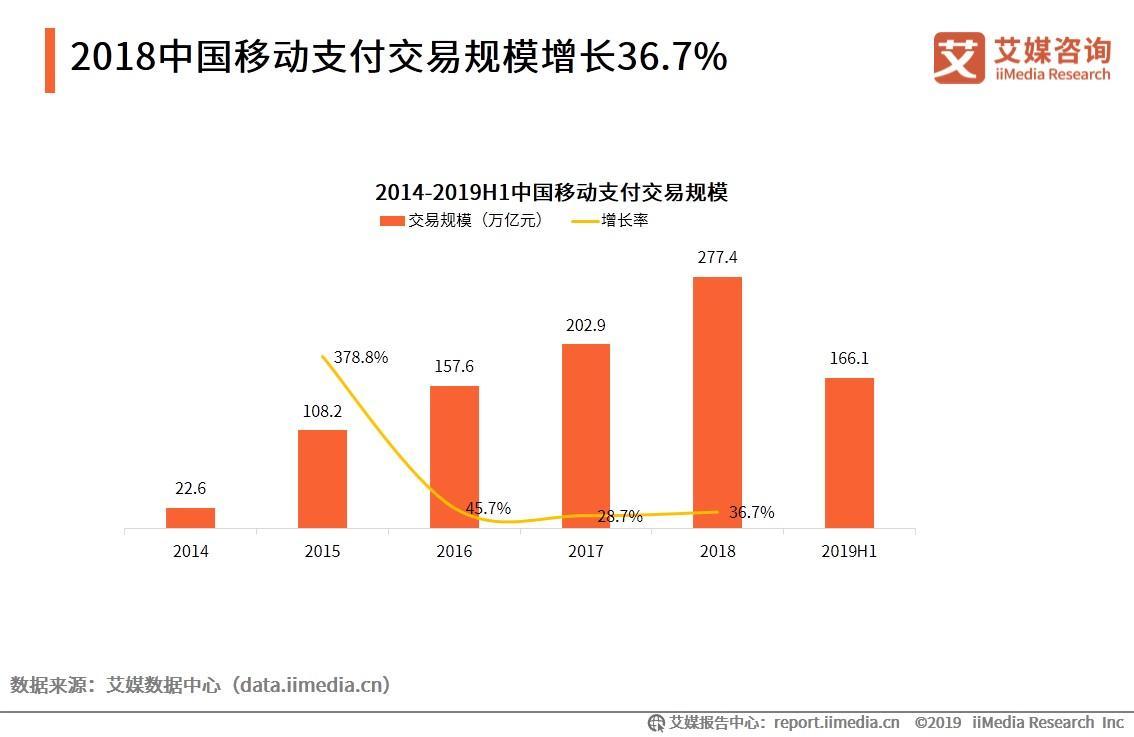 2018中国移动支付交易规模增长36.7%