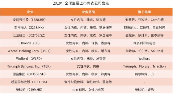 2019年中国内衣市场上市公司状况及投资机遇分析