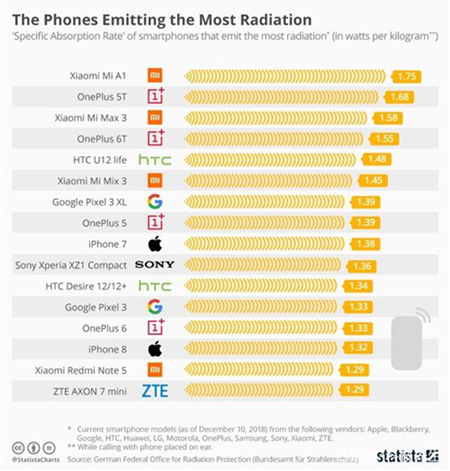 行业情报|2019最新手机辐射排行榜出炉,你使用的手机上榜了吗?