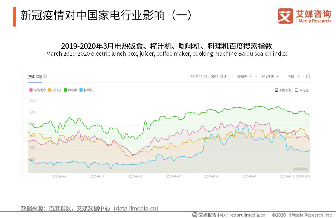 新冠疫情对中国家电行业影响(一)