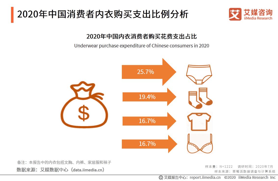 2020年中国消费者内衣购买支出比例分析
