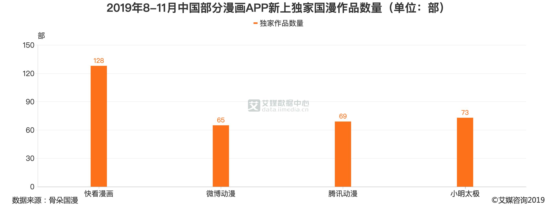 2019年8-11月中国部分漫画APP新上独家国漫作品数量(单位:部)