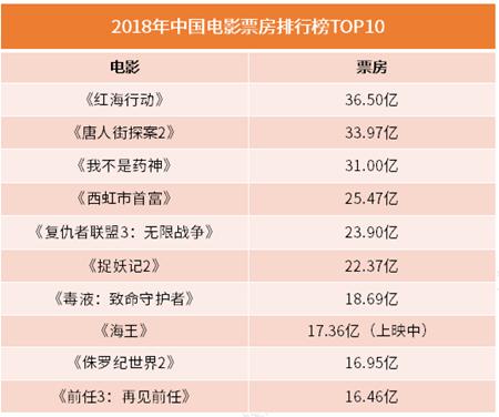 2018年度全国电影总票房突破600亿元,《红海行动》36.5亿稳居冠军