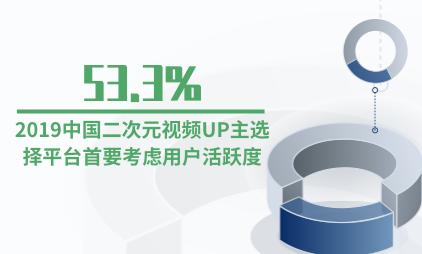 二次元行业数据分析:2019中国二次元视频UP主选择平台首要考虑用户活跃度的占比53.3%