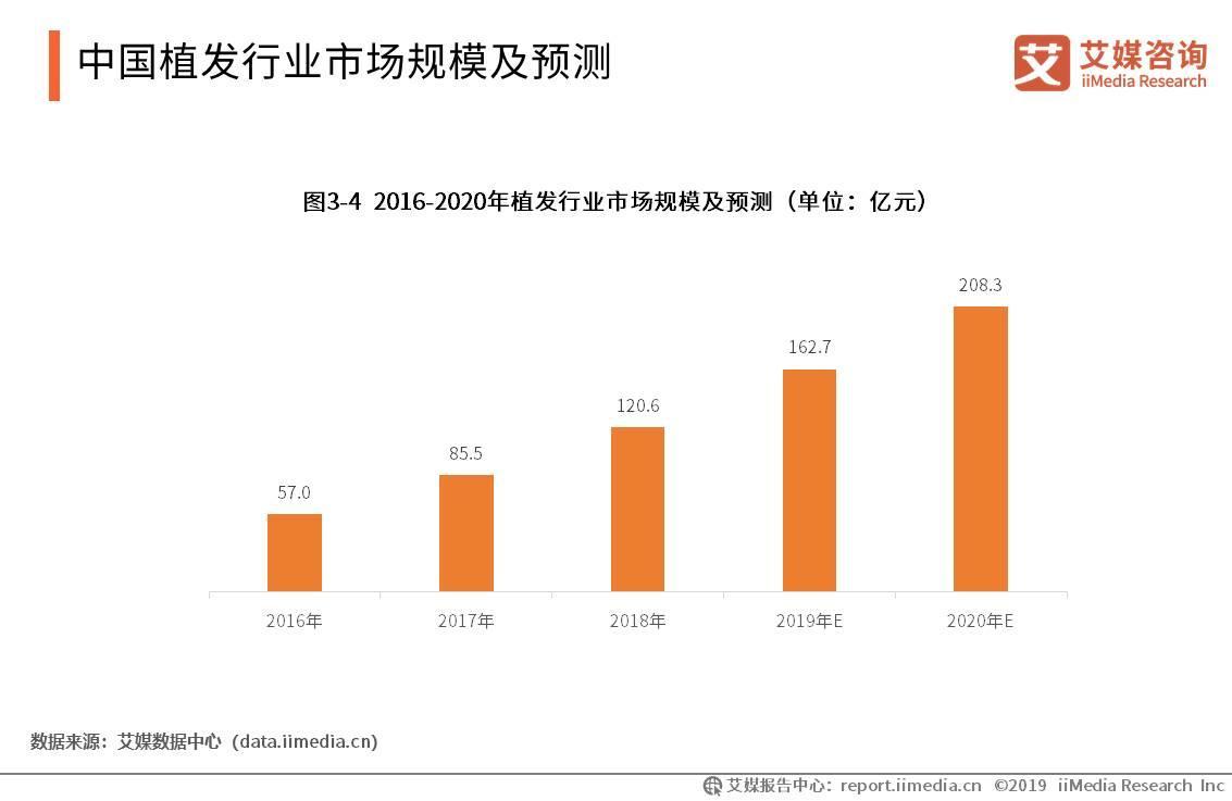 中国植发行业市场规模及预测