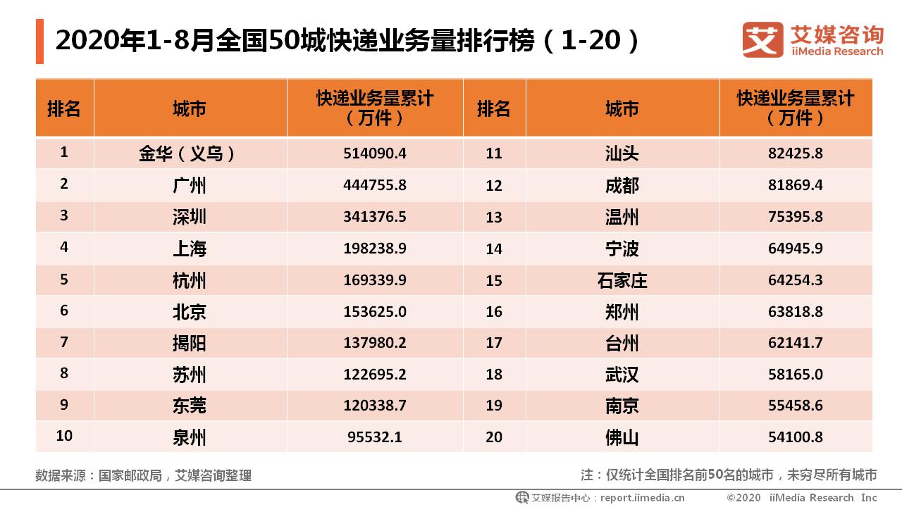 2020年1-8月全国50城快递业务量排行榜(1-20)
