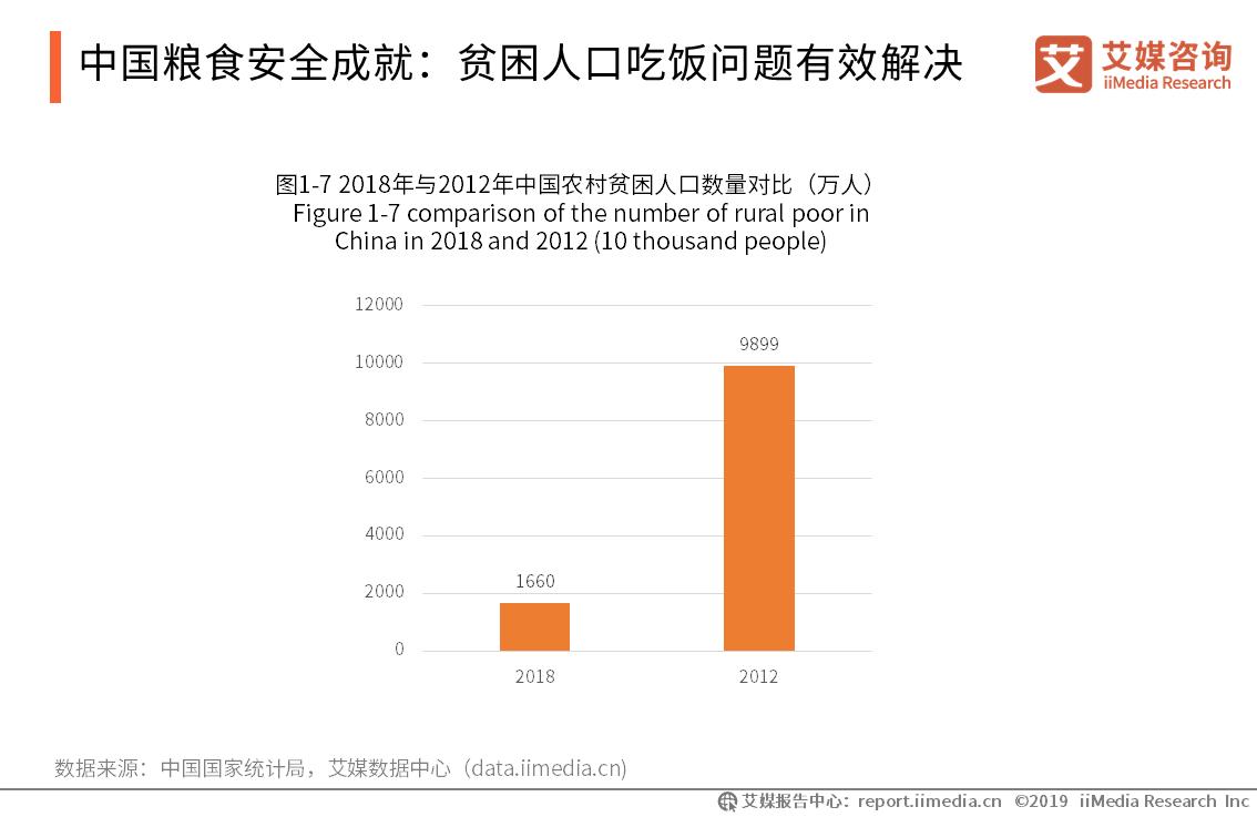 中国粮食安全成就:贫困人口吃饭问题有效解决