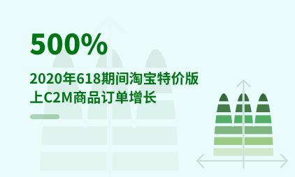 直播行业数据分析:2020年618期间淘宝特价版上C2M商品订单增长500%