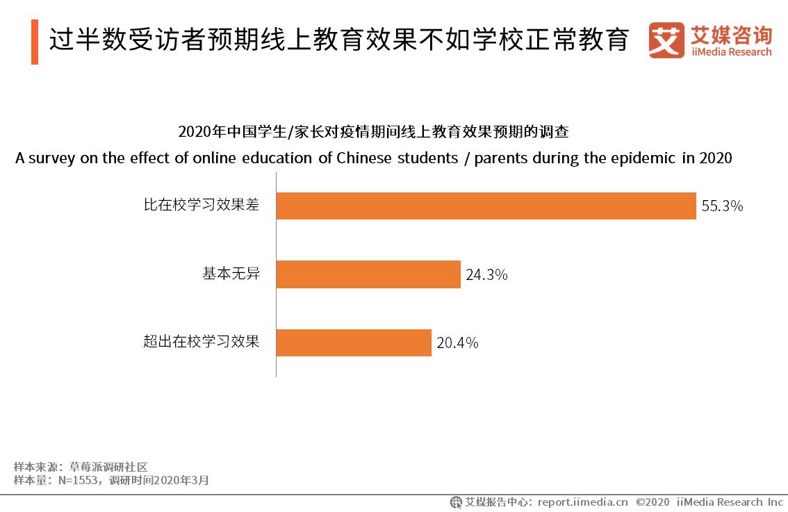 过半数受访者预期线上教育效果不如学校正常教育
