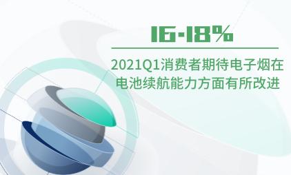 电子烟行业数据分析:2021Q1中国16.18%消费者期待电子烟在电池续航能力方面有所改进