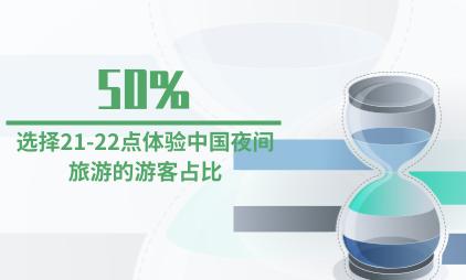旅游行业数据分析:选择21-22点体验中国夜间旅游的游客占比50%