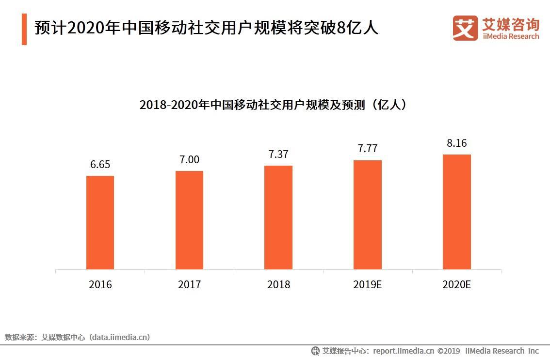 中国移动社交报告:2020年用户规模有望破8亿,微信产品变革需求日趋强烈