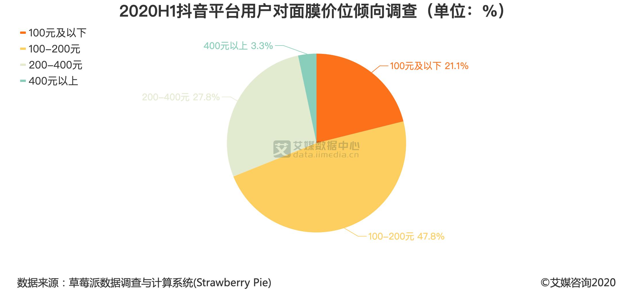2020H1抖音平台用户对面膜价位倾向调查(单位:%)