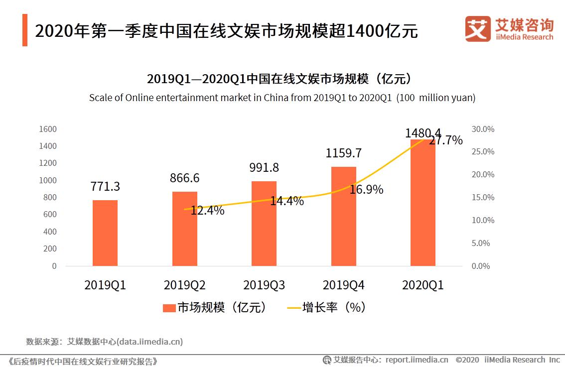 2020年第一季度中国在线文娱市场规模超1400亿元