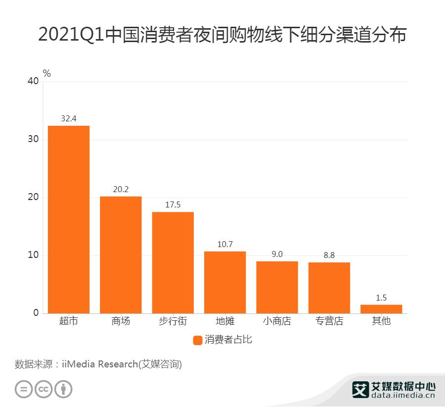 2021Q1中国消费者夜间购物线下细分渠道分布