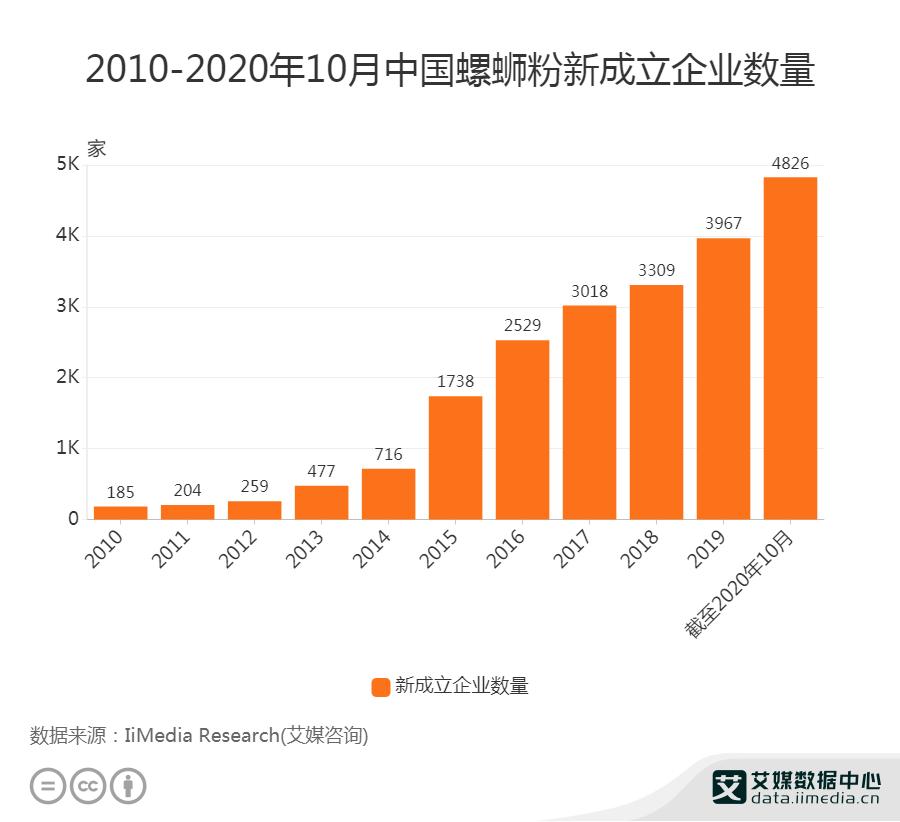 2010-2020年10月中国螺蛳粉新成立企业数量
