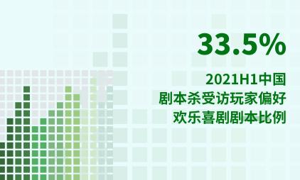 剧本杀行业数据分析:2021H1中国33.5%剧本杀受访玩家偏好欢乐喜剧剧本