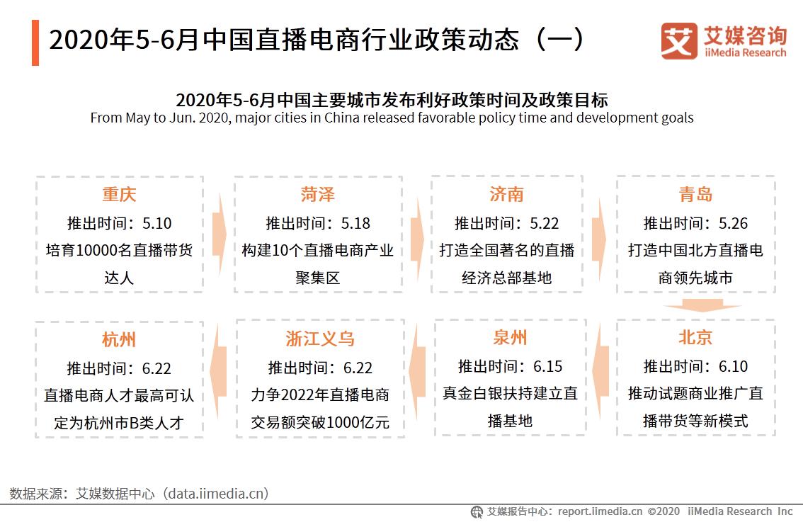 2020年5-6月中国直播电商行业政策动态