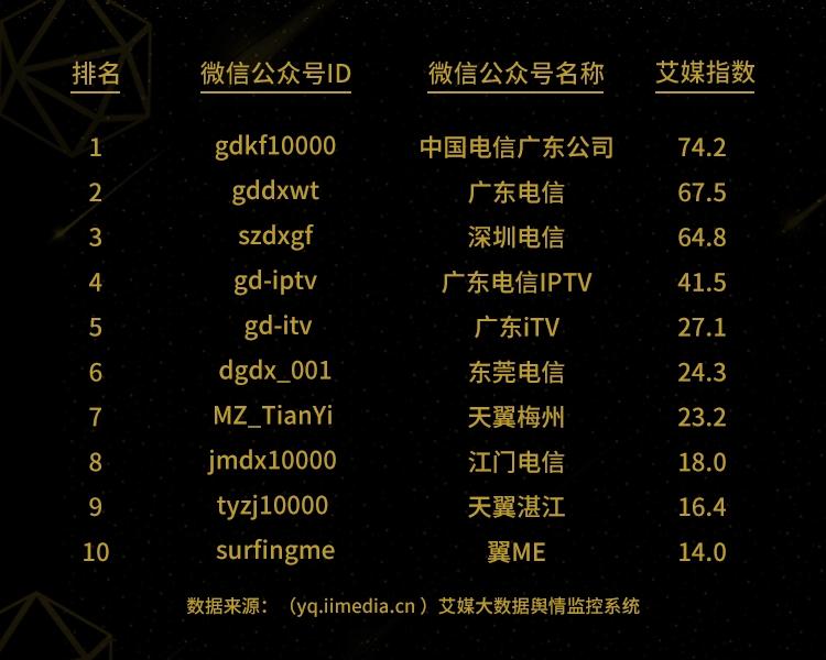 艾媒咨询|《2018年2月份广东电信微信公众号影响力排行榜TOP10》
