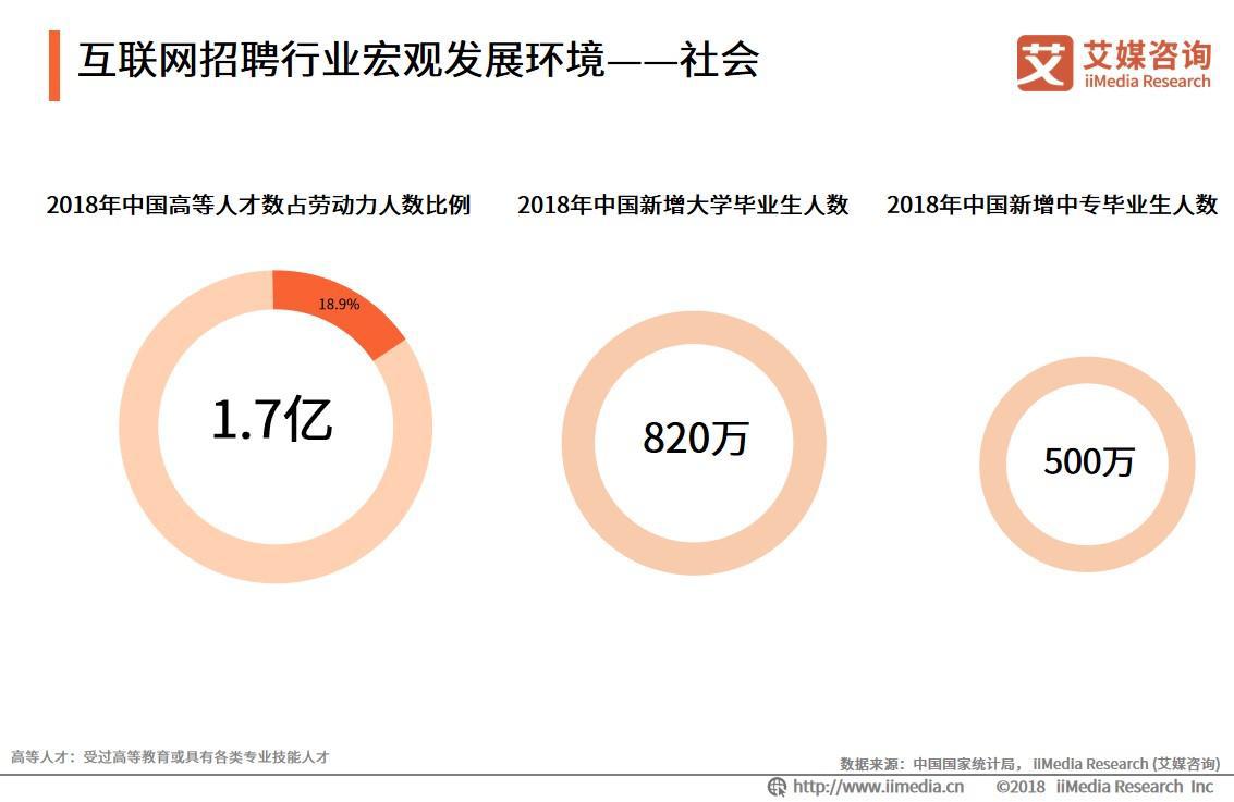 2018年中国高等人才数占劳动力人数比例