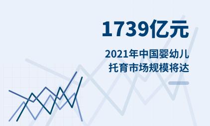 托育行业数据分析:2021年中国婴幼儿托育市场规模将达1739亿元