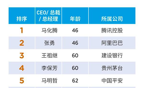 2018中国上市公司最佳CEO榜诞生:马化腾夺魁,张勇第二,李彦宏排26