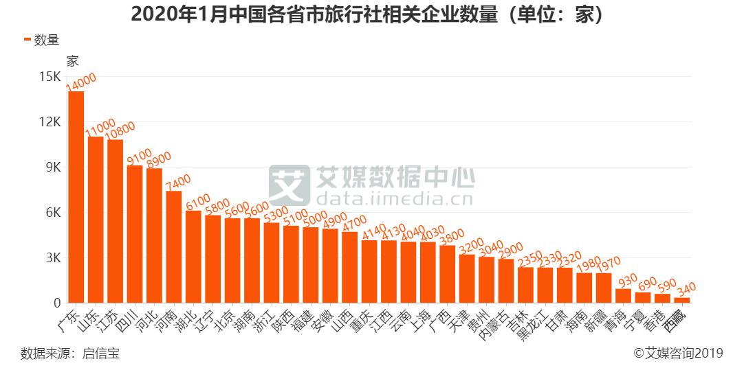 2020年1月中国各省市旅行社相关企业数量(单位:家)