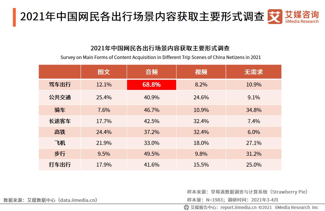 2021年中国网民各出行场景内容获取主要形式调查