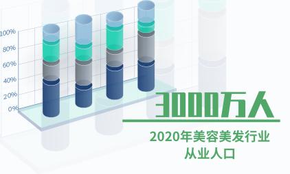 美容美发行业数据分析:预计2020年美容美发行业从业人口达3000万人